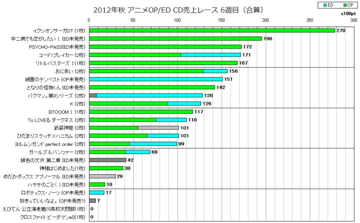 2012年秋アニメOP/ED合算 CD売上レース6週目