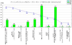 アニメソングオリコンウィークリーグラフTOP151-200(2012/11/12付)