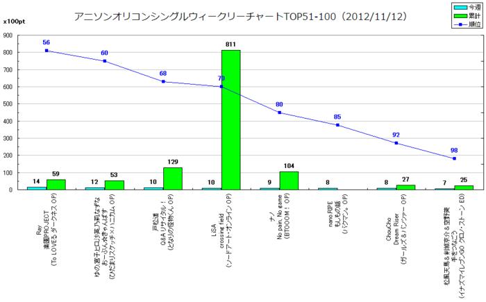 アニメソングオリコンウィークリーグラフTOP51-100(2012/11/12付)