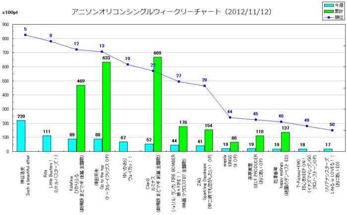 アニメソングオリコンウィークリーグラフTOP100(2012/11/12付)