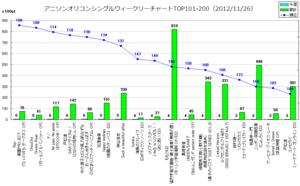 アニメソングオリコンウィークリーグラフTOP101-200(2012/11/26付)