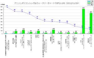 アニメソングオリコンウィークリーグラフTOP51-100(2012/11/26付)