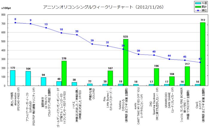 アニメソングオリコンウィークリーグラフTOP50(2012/11/26付)