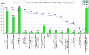 アニソンオリコンウィークリーグラフTOP101-150(2012/12/17付)