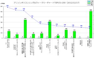 アニソンオリコンウィークリーグラフTOP151-200(2012/12/17付)