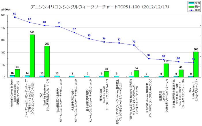 アニソンオリコンウィークリーグラフTOP51-100(2012/12/17付)