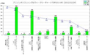 アニソンオリコンウィークリーグラフTOP101-140(2012/12/24付)
