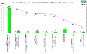 アニソンオリコンウィークリーグラフTOP141-200(2012/12/24付)