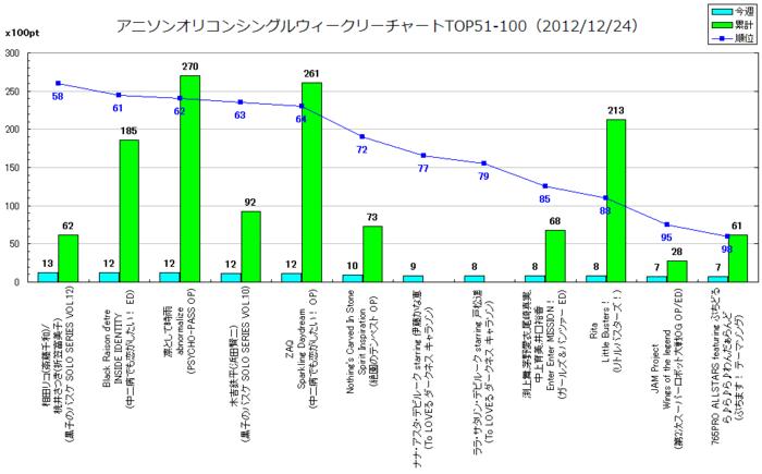 アニソンオリコンウィークリーグラフTOP51-100(2012/12/24付)