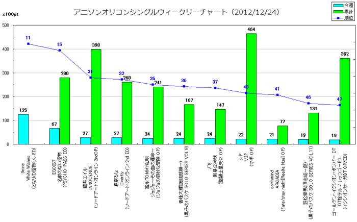 アニソンオリコンウィークリーグラフTOP50(2012/12/24付)