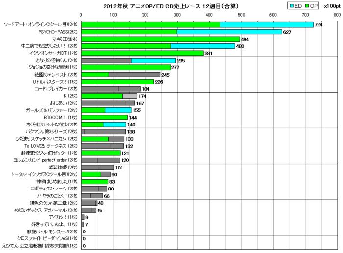 2012年秋アニメOP/ED合算 CD売上レース12週目