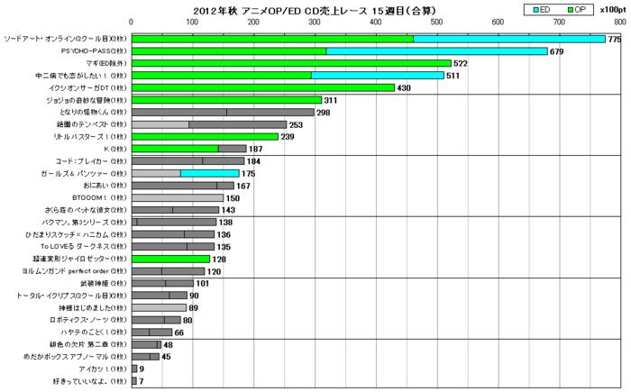 2012年秋アニメOP/ED合算 CD売上レース15週目