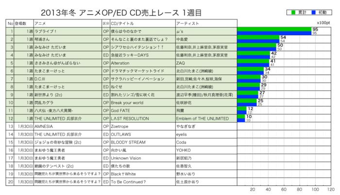 2013年冬アニメCD売上レース1週目