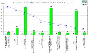 アニソンオリコンウィークリーグラフTOP101-150(2012/12/31付)
