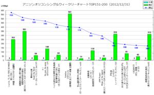 アニソンオリコンウィークリーグラフTOP151-200(2012/12/31付)