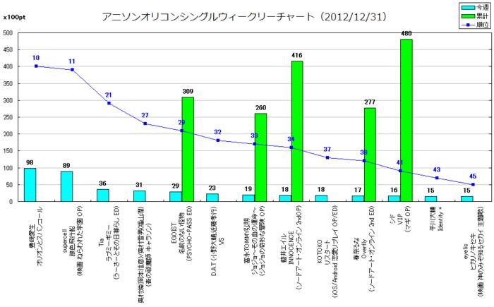 アニソンオリコンウィークリーグラフTOP50(2012/12/31付)