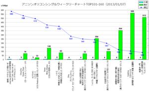 アニソンオリコンウィークリーグラフTOP101-160(2013/01/07付)