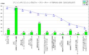 アニソンオリコンウィークリーグラフTOP161-200(2013/01/07付)