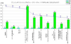 アニソンオリコンウィークリーグラフTOP51-80(2013/01/07付)