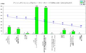 アニソンオリコンウィークリーグラフTOP81-100(2013/01/07付)