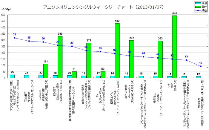 アニソンオリコンウィークリーグラフTOP50(2013/01/07付)