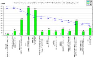 アニソンオリコンウィークリーグラフTOP101-150(2013/01/14付)