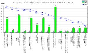 アニソンオリコンウィークリーグラフTOP151-200(2013/01/14付)