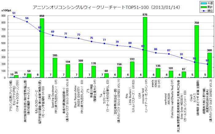 アニソンオリコンウィークリーグラフTOP51-100(2013/01/14付)