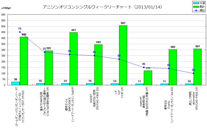 アニソンオリコンウィークリーグラフTOP50(2013/01/14付)