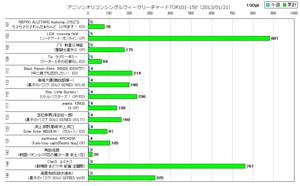 アニソンオリコンウィークリーグラフTOP101-150(2013/01/21付)