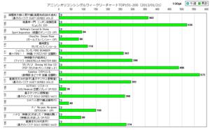 アニソンオリコンウィークリーグラフTOP151-200(2013/01/21付)