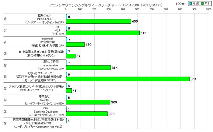 アニソンオリコンウィークリーグラフTOP51-100(2013/01/21付)