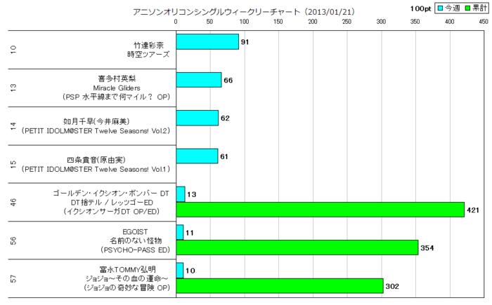 アニソンオリコンウィークリーグラフTOP50(2013/01/21付)
