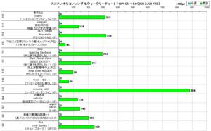 アニソンオリコンウィークリーグラフTOP101-150(2013/01/28付)