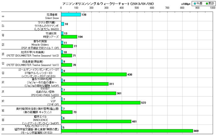アニソンオリコンウィークリーグラフTOP100(2013/01/28付)
