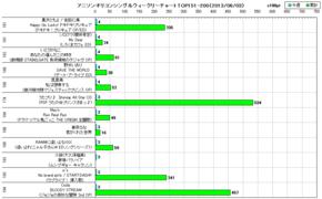 アニソンオリコンウィークリーグラフTOP151-200(2013/06/03付)