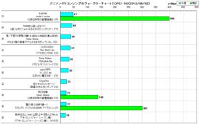 アニソンオリコンウィークリーグラフTOP21-50(2013/06/03付)
