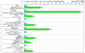 アニソンオリコンウィークリーグラフTOP51-75(2013/06/03付)