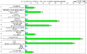 アニソンオリコンウィークリーグラフTOP76-100(2013/06/03付)