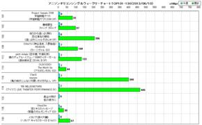 アニソンオリコンウィークリーグラフTOP101-130(2013/06/10付)