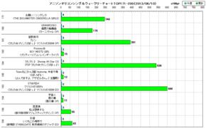 アニソンオリコンウィークリーグラフTOP171-200(2013/06/10付)