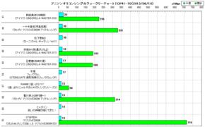 アニソンオリコンウィークリーグラフTOP41-70(2013/06/10付)