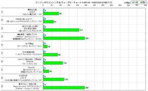 アニソンオリコンウィークリーグラフTOP131-160(2013/06/17付)
