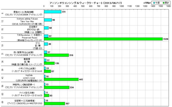 アニソンオリコンウィークリーグラフTOP70(2013/06/17付)