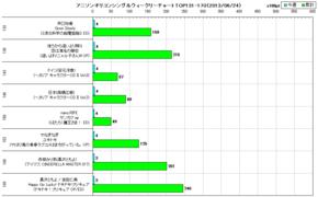 アニソンオリコンウィークリーグラフTOP131-170(2013/06/24付)