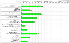 アニソンオリコンウィークリーグラフTOP101-140(2013/07/01付)