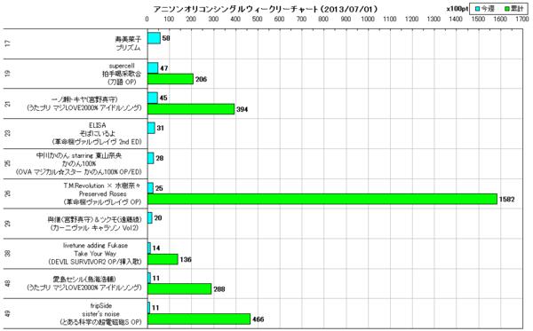 アニソンオリコンウィークリーグラフTOP50(2013/07/01付)