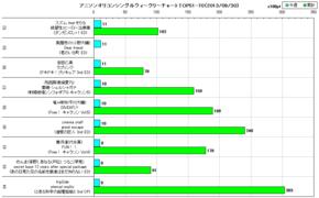 アニソンオリコンウィークリーグラフTOP51-70(2013/09/30付)