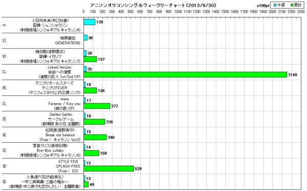 アニソンオリコンウィークリーグラフTOP50(2013/09/30付)