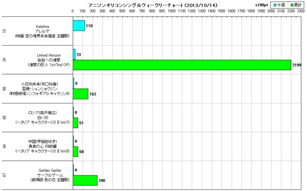 アニソンオリコンウィークリーグラフTOP70(2013/10/14付)